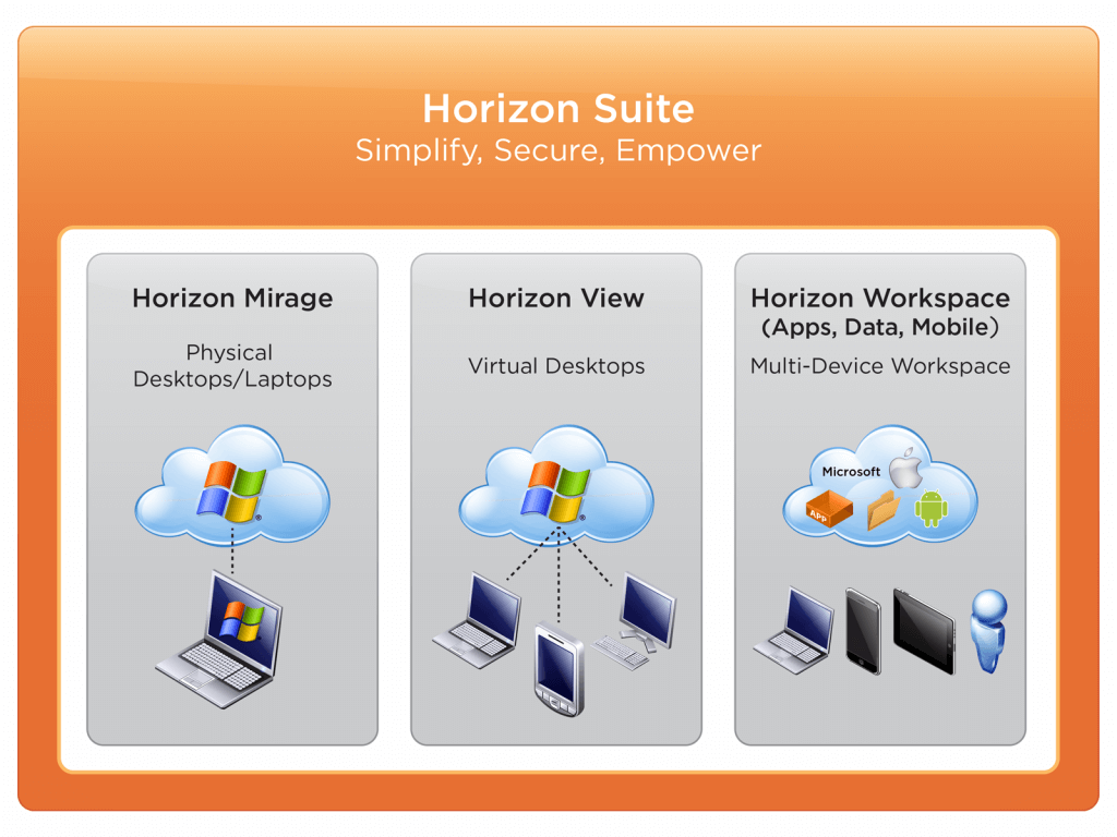 Horizon Suite = Worskpace + View +Mirage