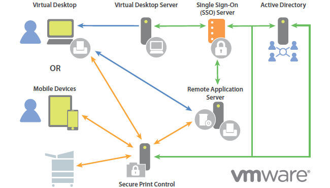 Fuente: blogs.vmware.com